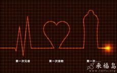 据说恋爱的人的心电图是这样变化的
